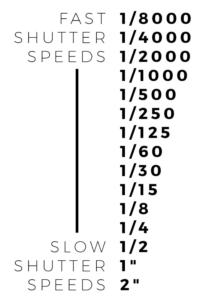 learn shutter speed