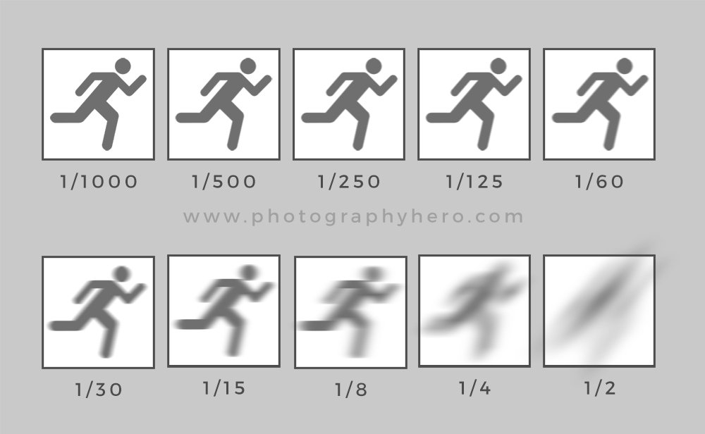 Learn photography shutter speed