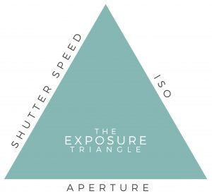 a graphic depicting the exposure triangle to teach the definition of exposure in photography