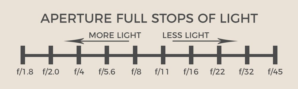 a chart that shows the stops of light for aperture