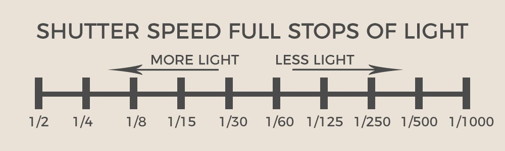 a chart showing the stops of light for shutter speed