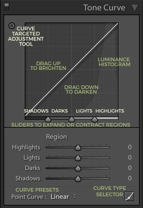 an image of the region curve in the tone curve panel in Lightroom with detailed descriptions over each area