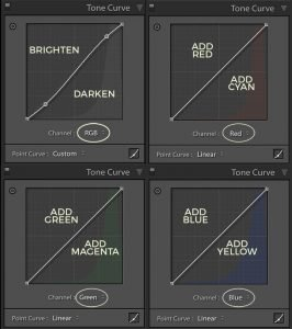 rgb or point curve in Lightroom